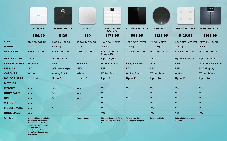 Actofit Smart Scale Comparison Chart Kit Radar