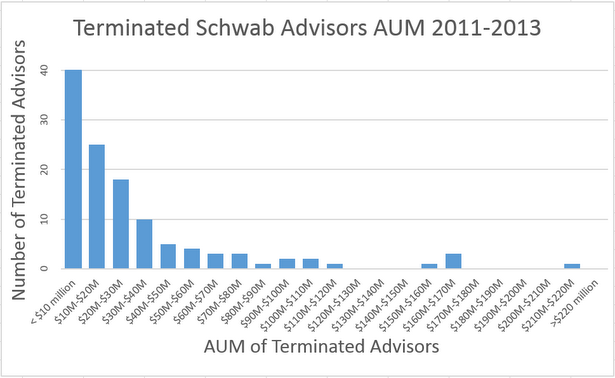 Terminated Schwab advisors' AUM