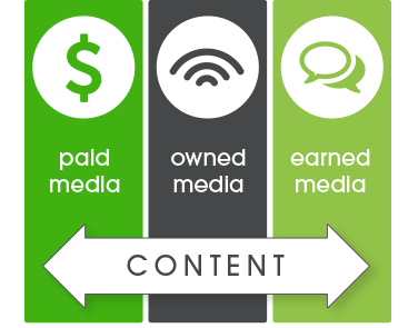 Paid Media, Owned Media, and Earned Media all need quality content