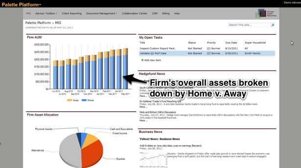 The PCR home screen has a breakdown of the firm's assets over time and a pie chart of current assets by class that works as a navigation element by clicking on the portion you are interested in.