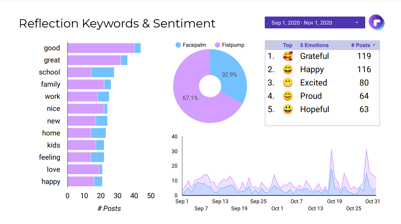 Sentiment & Keywords