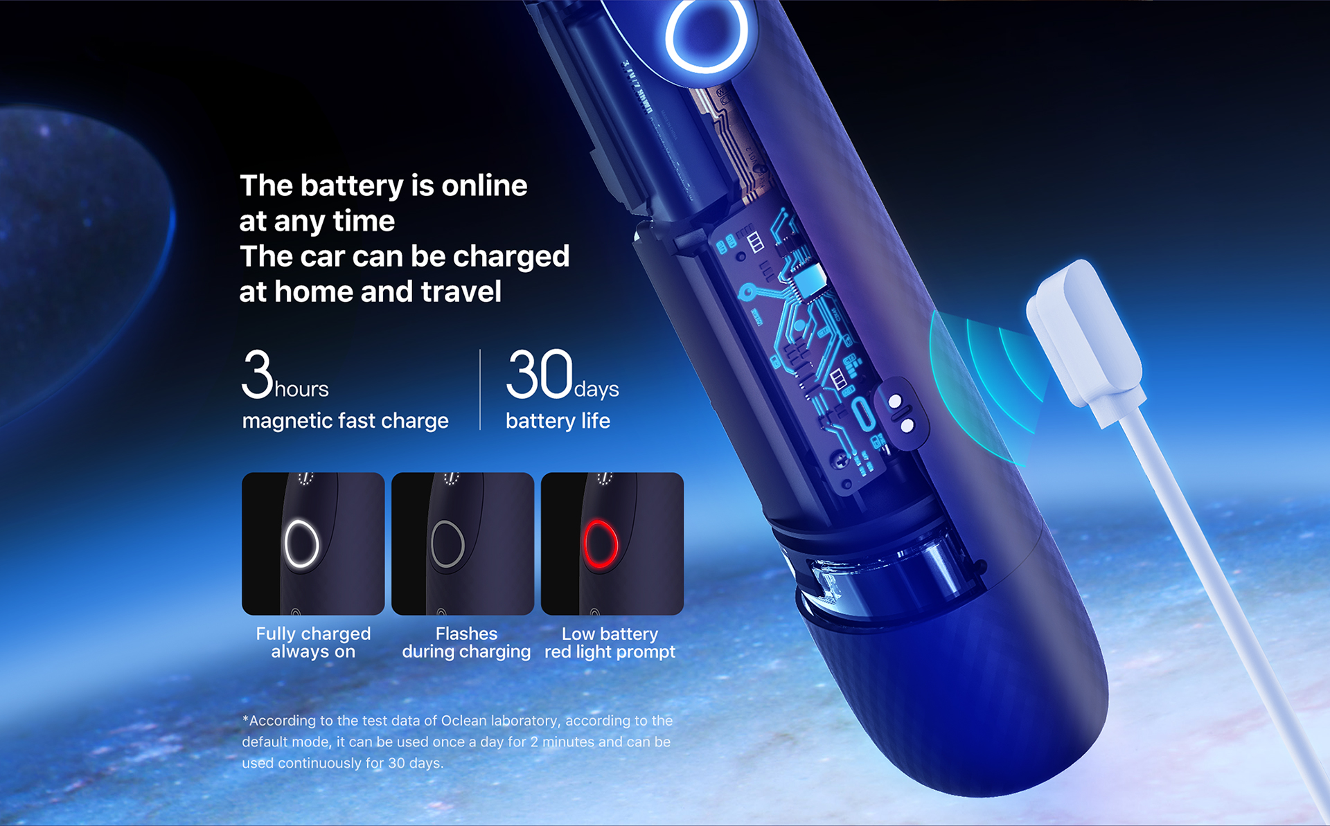 the battery is online at ant time the car can be charged at home and travel
