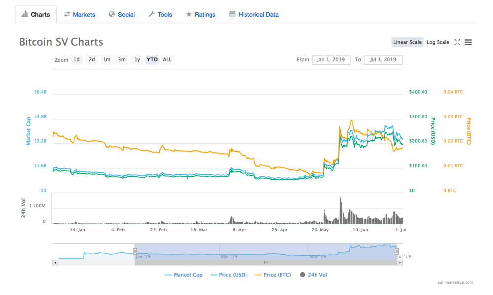 Bitcoin SV price for 6 months of 2019