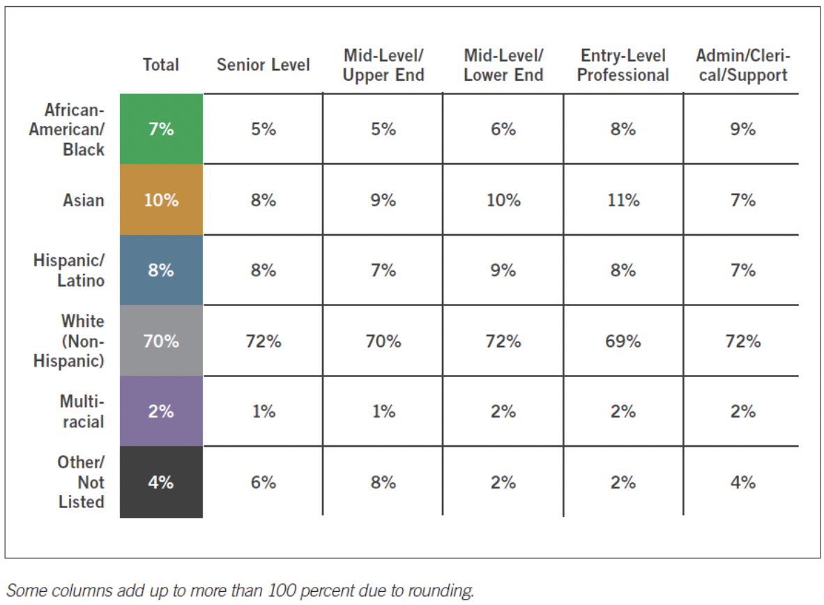 Chart breakdown from ANA's Diversity Report that shows the extreme lack of diversity in upper management.