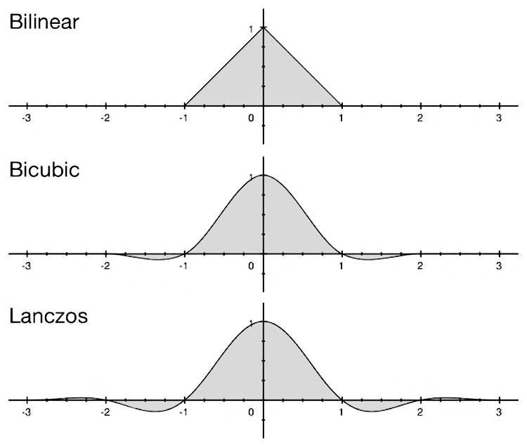 Picture resampling types: Bilinear, Bicubic, Lanczos (Antialiasing).