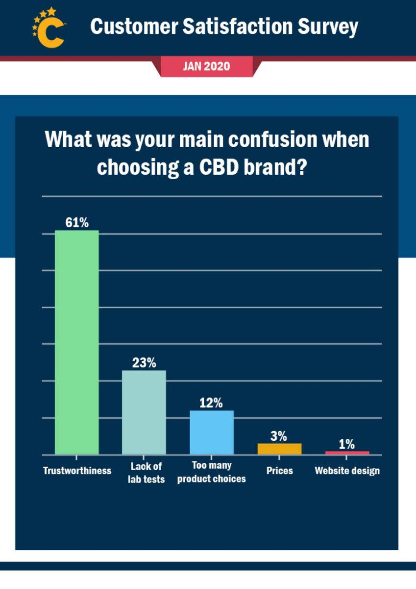 cbd confusion survey