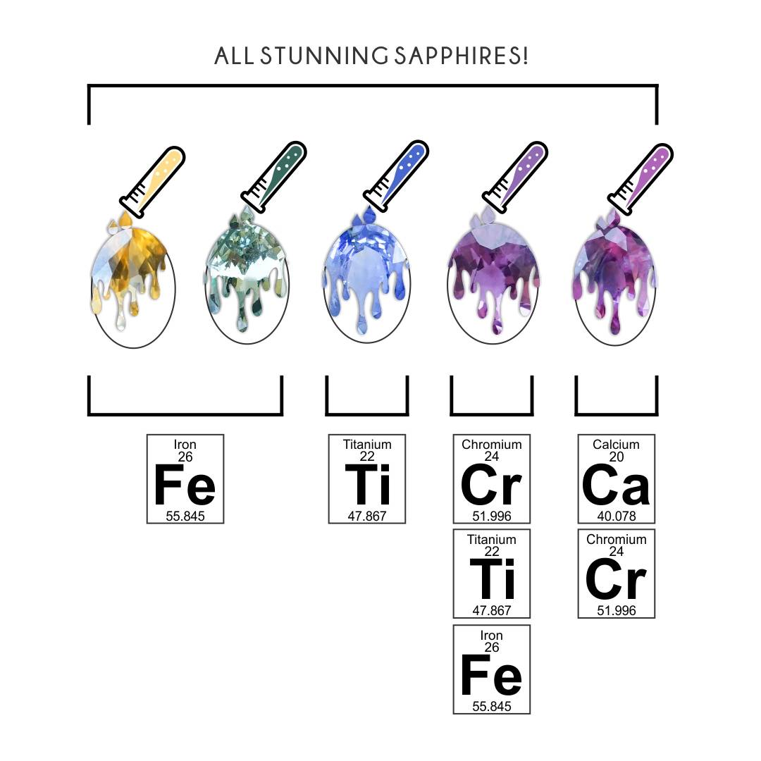 The chemical make up of sapphires