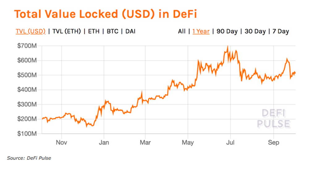 Total amount of crypto locked in DeFi