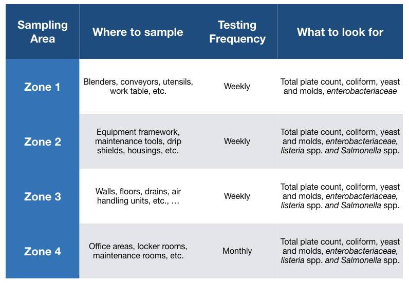 Table showing an example of environmental monitoring program and sampling plan