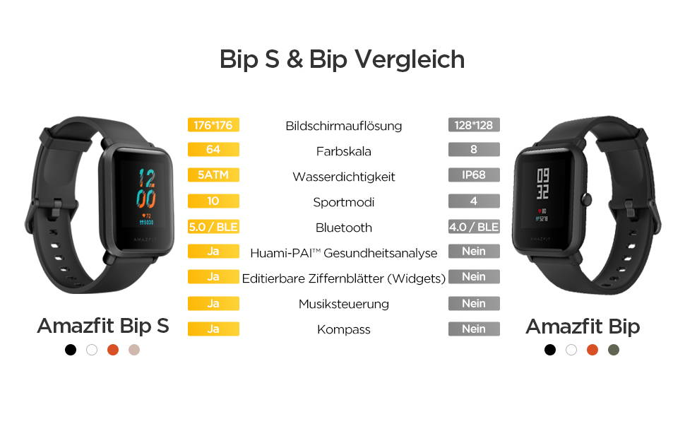 Amazfit Bip S - Bip S & Bip Vergleich