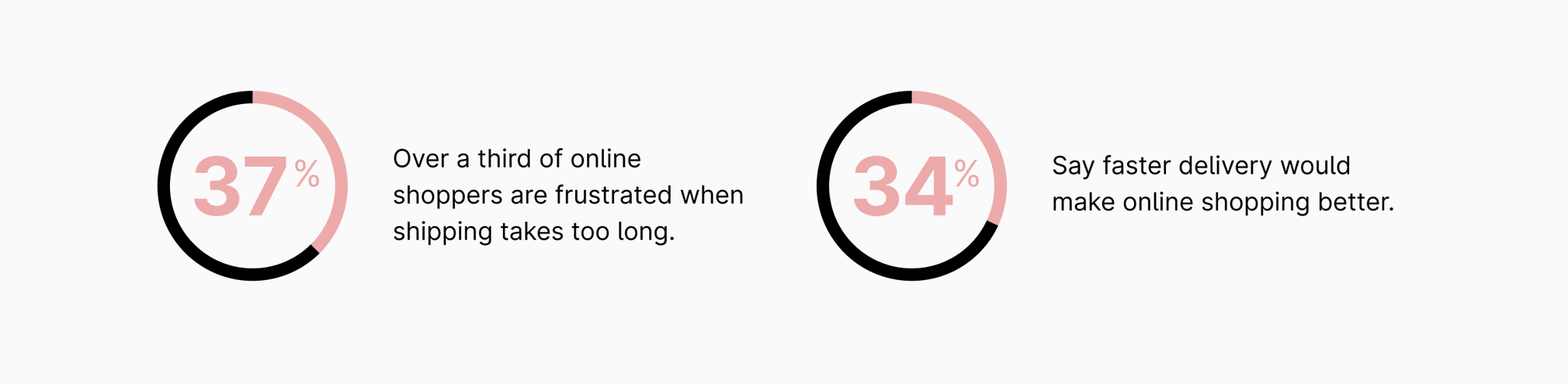 A graphic showing the number of online consumers who prefer faster shipping