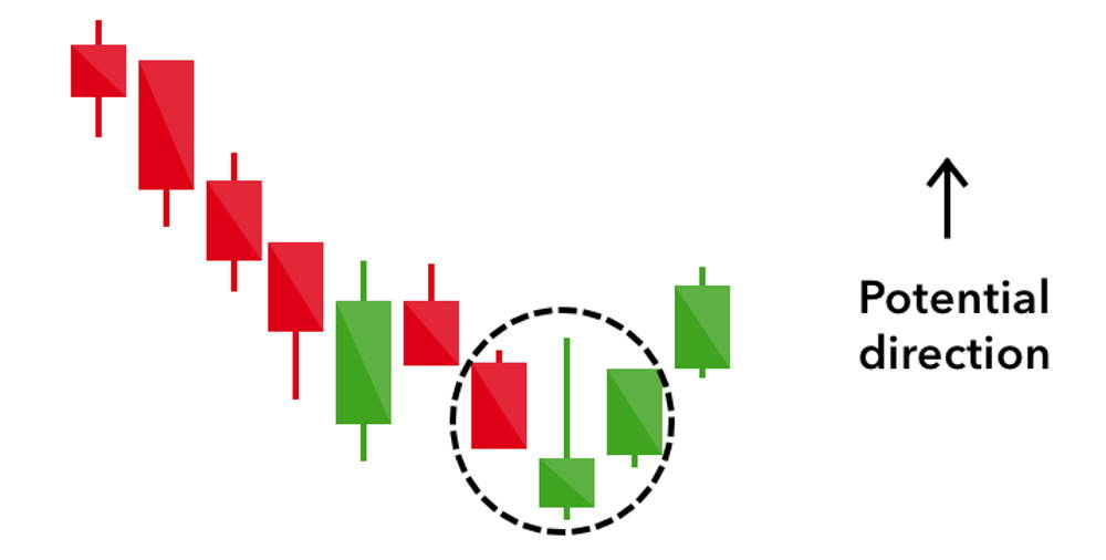 Illustration of the inverted hammer candlestick