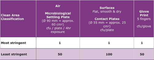 table of acceptable counts for cleanrooms