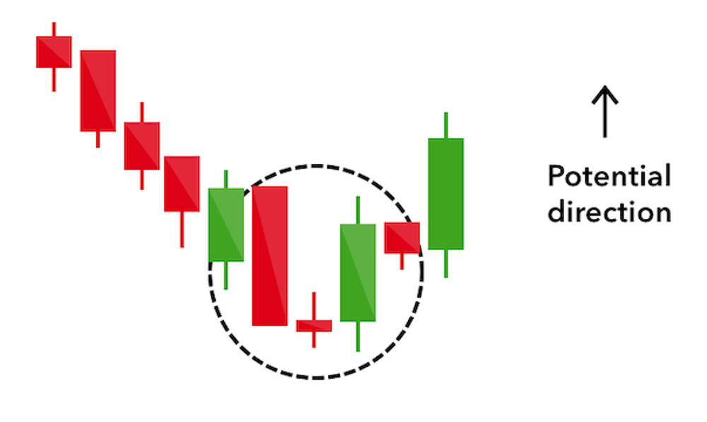 Illustration of the morning star candlestick