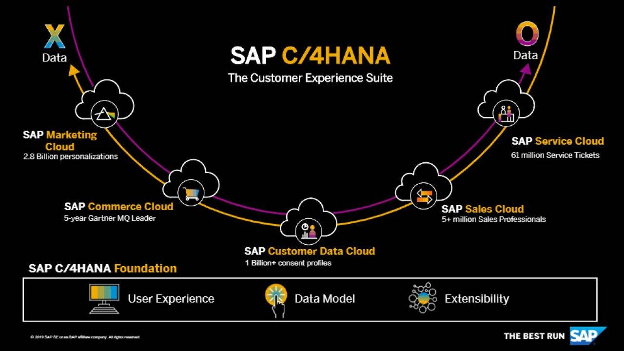 SAP's C/4HANA customer experience suite with its cloud services component