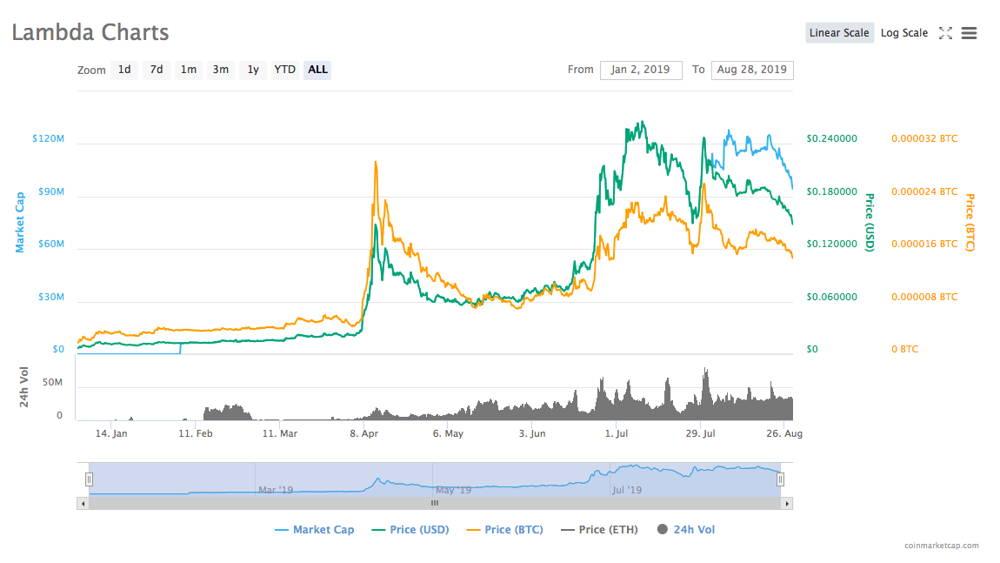 Lambda price chart