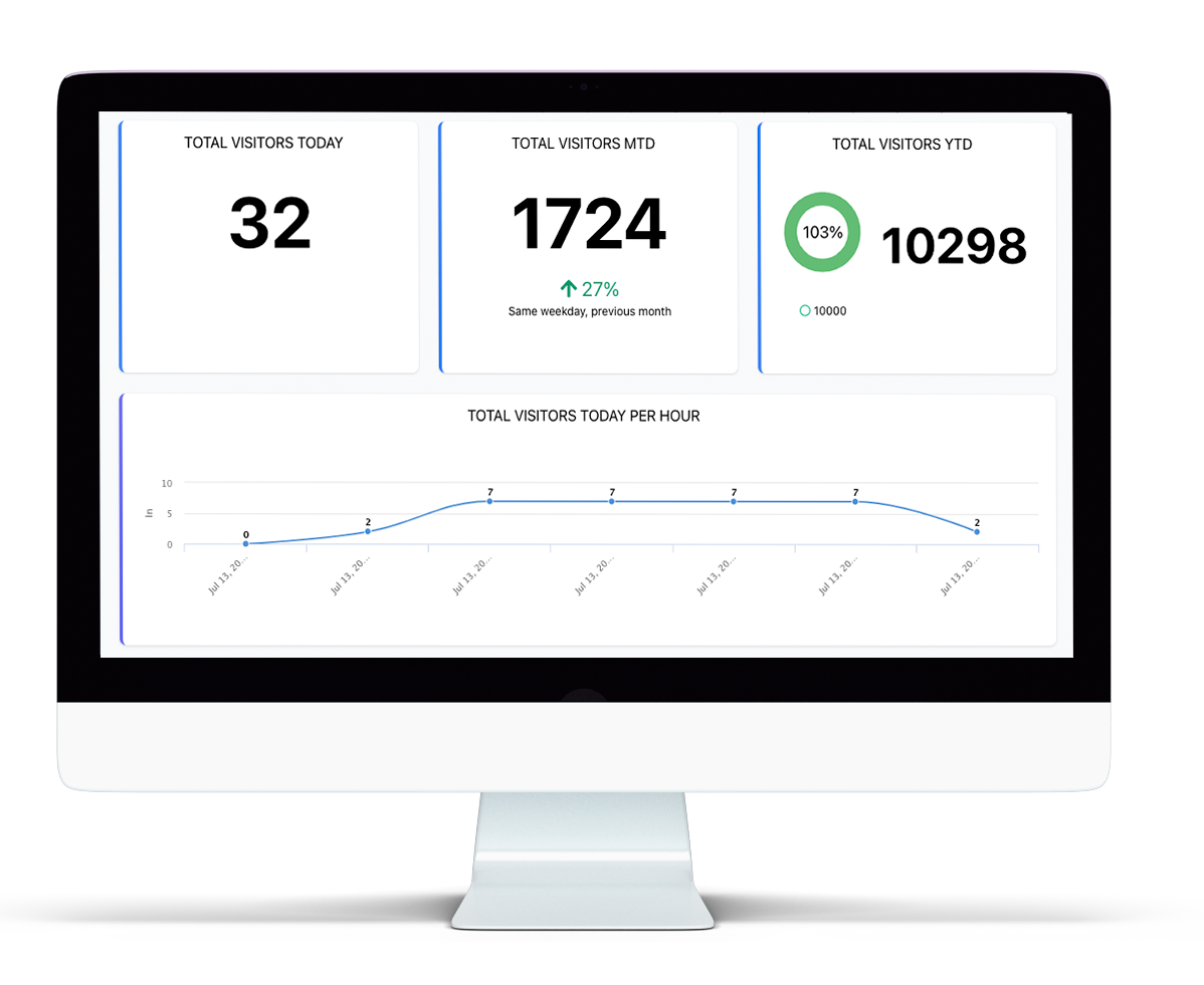 Data analytics footfall software