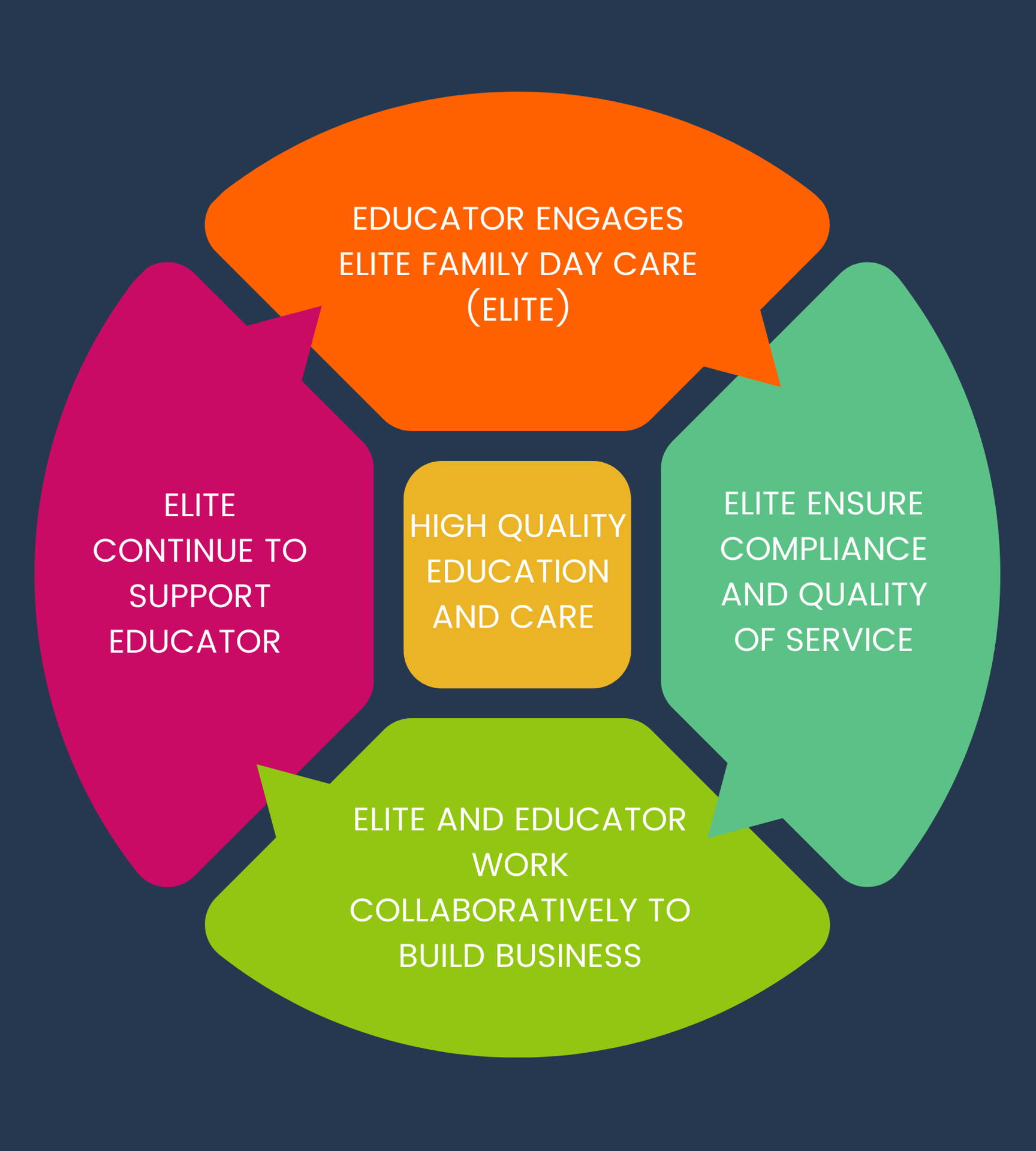 Elite Family Day Care diagram showing how childcare services and educators work