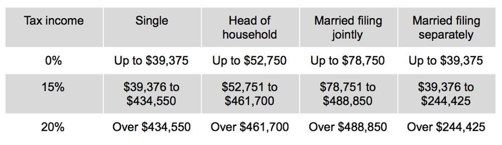 long term Bitcoin gains tax table