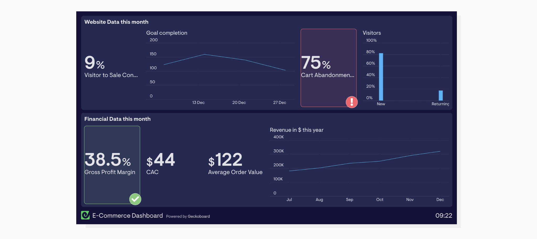 An ecommerce dashboard by geckoboard