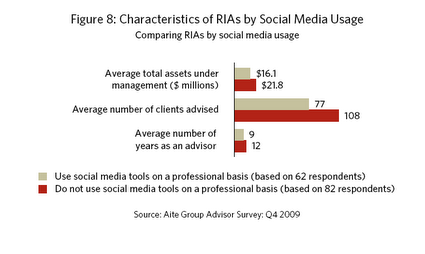 This Aite-Pershing study graph shows that bigger firms are not necessarily pioneers with social media usage.