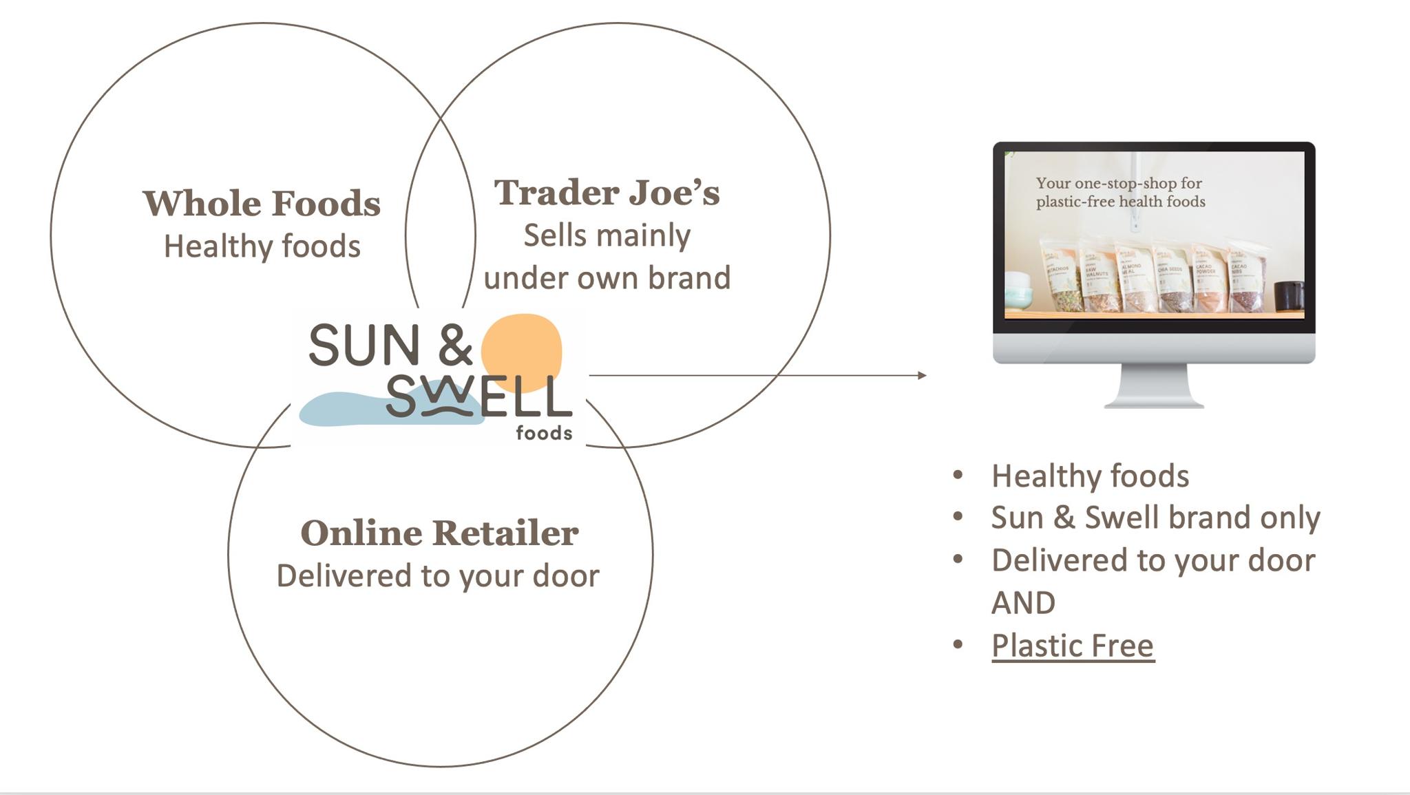 Sun & Swell: A Plastic-Free Health Food Store
