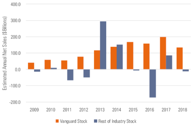 Vanguard versus the rest of the industry, a comparison of stock funds only in annual net sales by the billion, between 2009 and 2018 (click to enlarge).