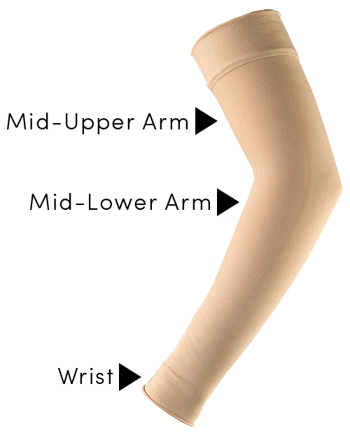 Ready-Wear Sleeve with 3 Points of Compression being pointed out by arrows: Wrist, Mid-Lower Arm, and Mid-Upper Arm