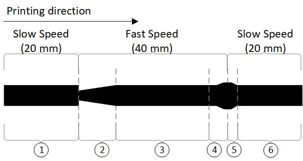 Linear Advance Marlin