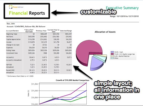 Executive summary report is customizable, and tells a clear story for clients.