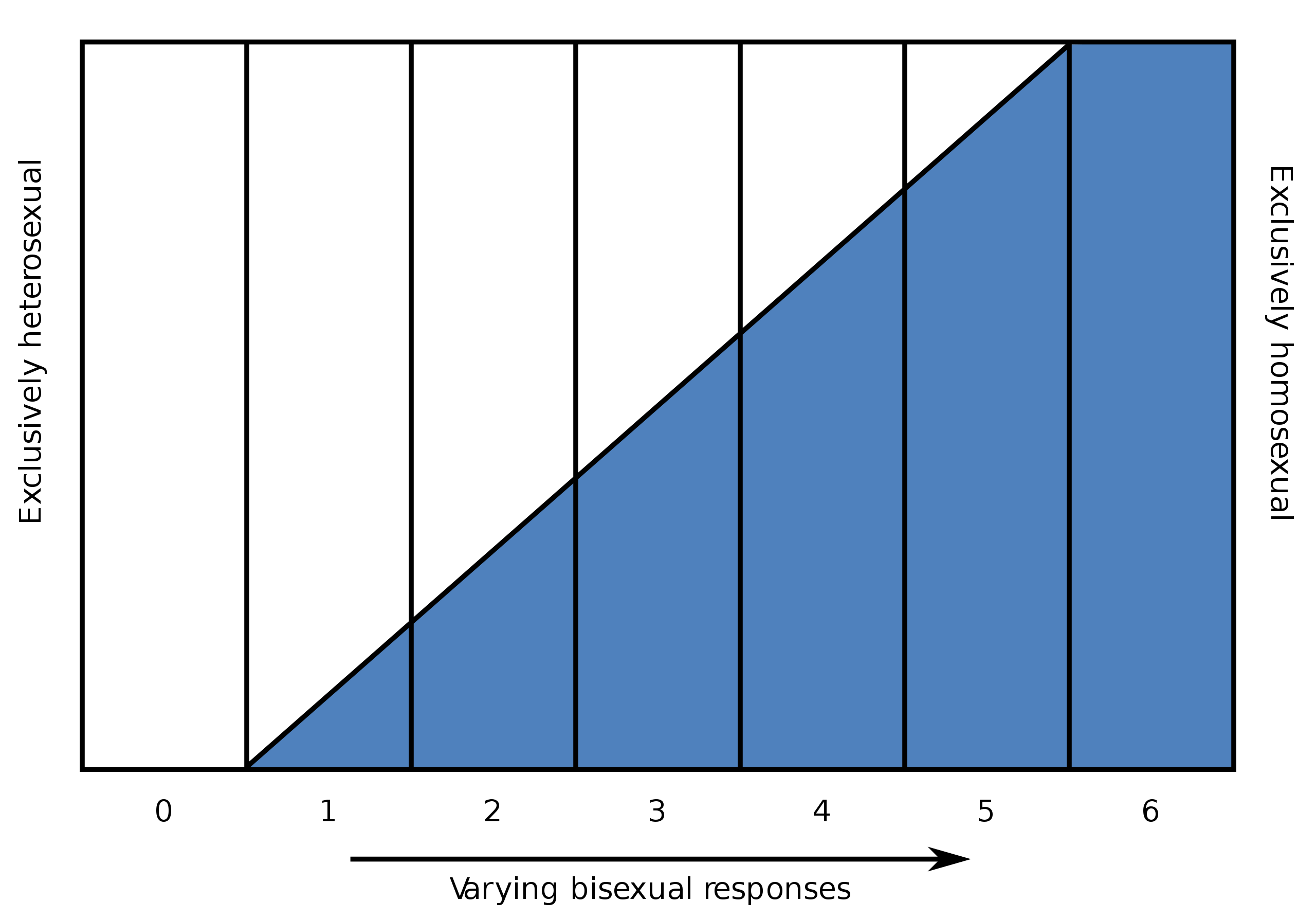 Image of the Kinsey Sale, showing on the left exclusively heterosexual and on the left exclusively homosexual, with the bottom listed from 0-6 left to right.