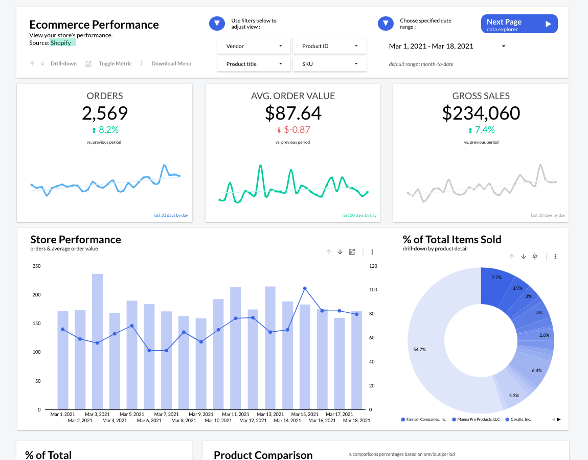 Shopify Performance