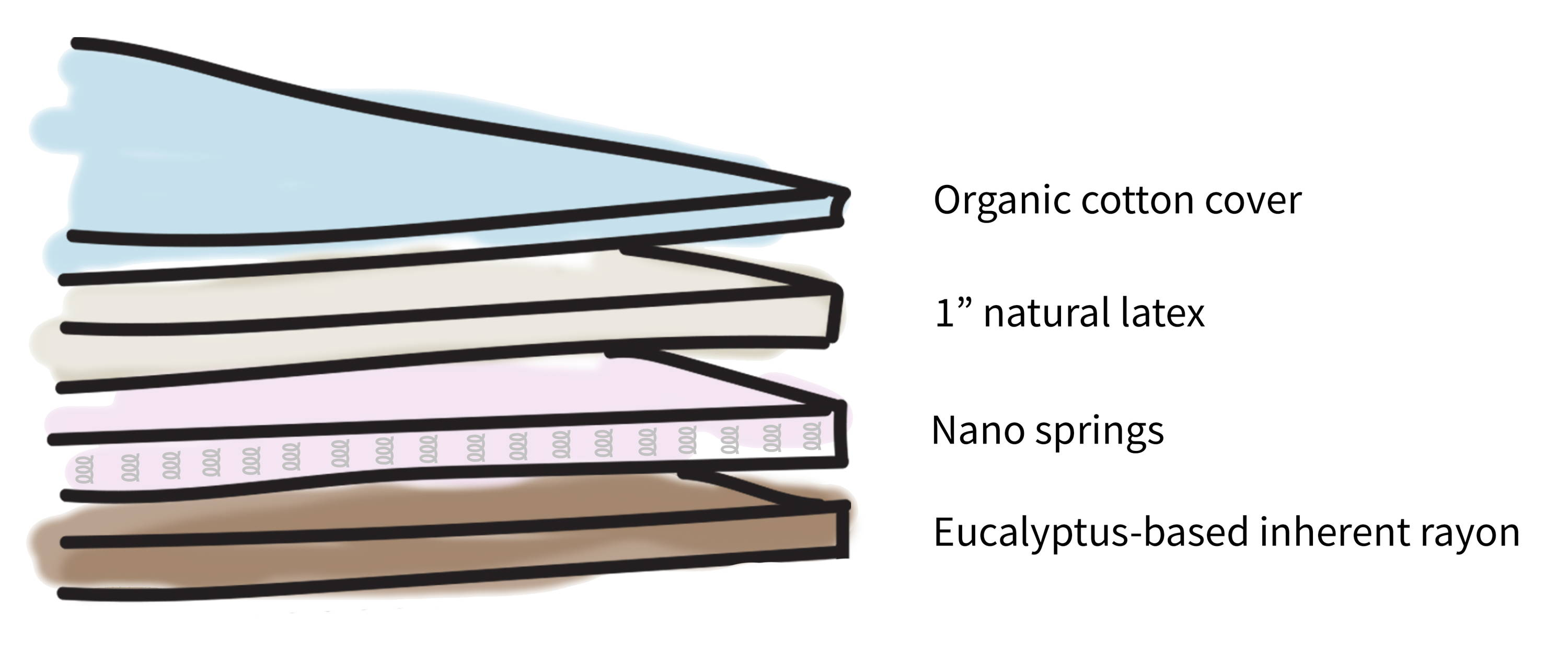 Layers of a topper showing the content of Real Bed Topper. Illustration. Showing layers from top to bottom: organic cotton cover, one inch natural latex, nano springs, eucalyptus based inherent rayon