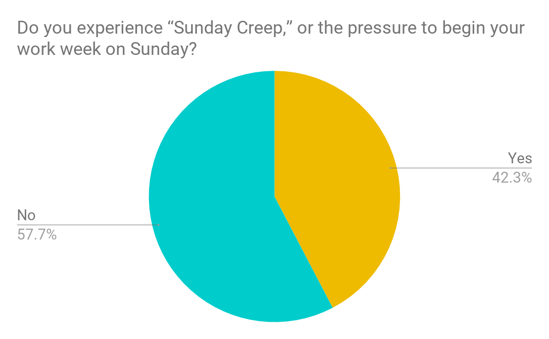 Survey results do you experience Sunday creep