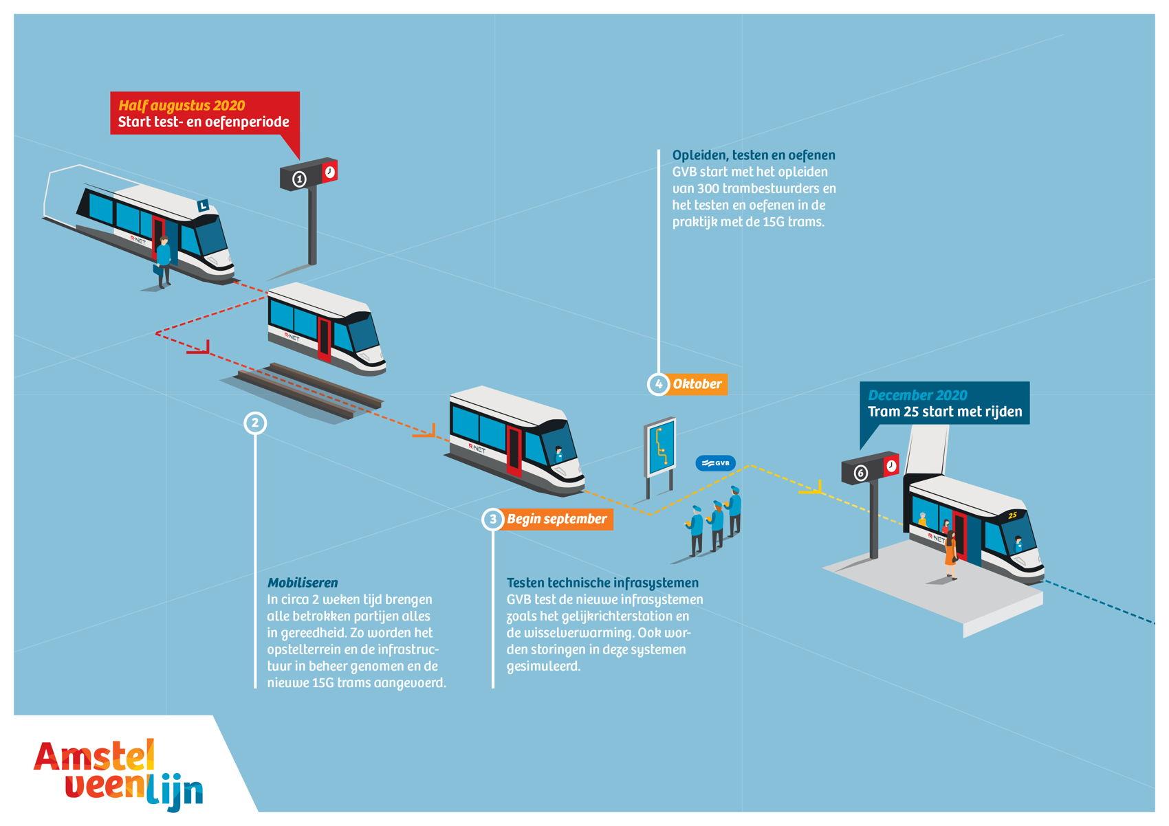 Op hoofdlijnen ziet de test- en oefenperiode er zo uit. Stap 1 is het mobiliseren van 'de boel'. In circa 2 weken tijd brengen alle betrokken partijen alles in gereedheid. Stap 2 is het testen van de technische infrasystemen begin september. In oktober start GVB met het opleiden van de trambestuurders en het testen en oefenen in de praktijk met de 15G trams. In december 2020 wordt tram 25 dan in gebruik genomen.