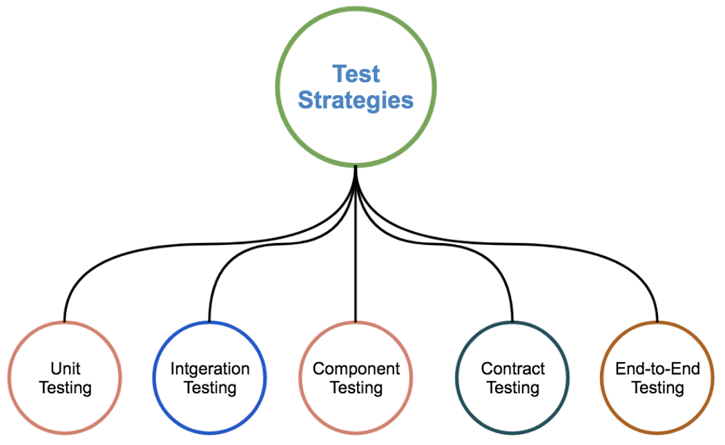 Test Automation Strategy and Philosophy for Micro Services