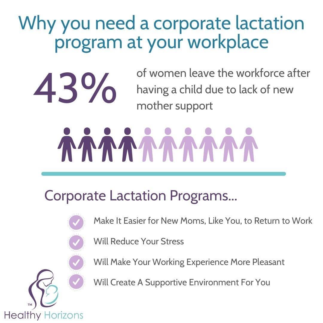 Corporate Lactation Programs Infographic