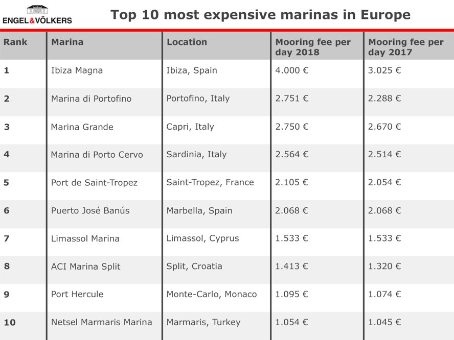 Vilamoura / Algarve - Where are the most expensive marinas in Europe? Engel & Völkers shows you the Mediterranean yachting ports with the highest berth prices.