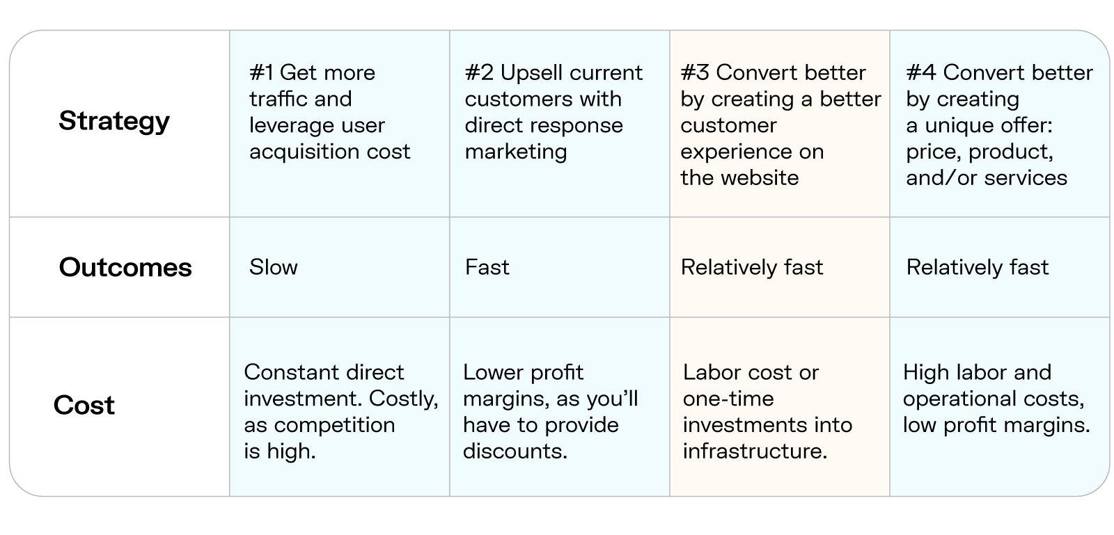 Strategies for growing online sales