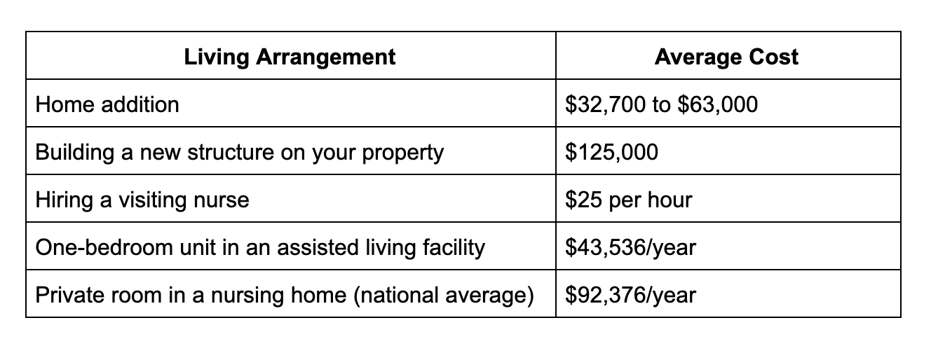 Living arrangement costs