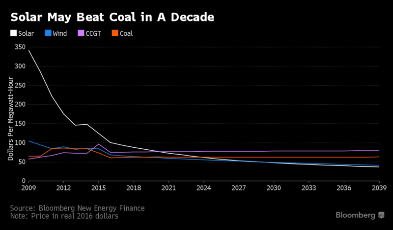 Image of Solar and Coals Price Over the past decade