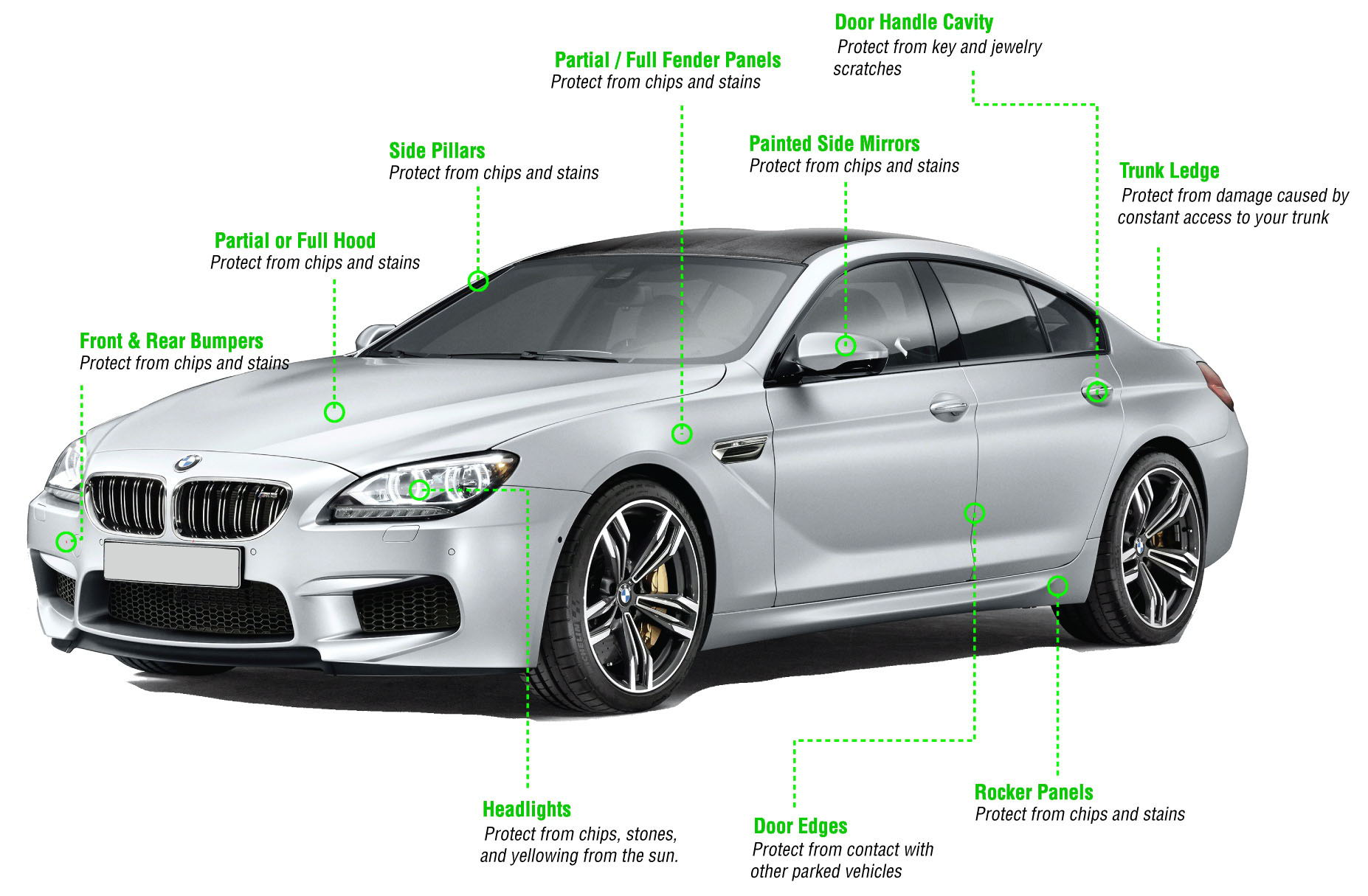 XPEL Paint Protection Coverage Options | Autoskinz