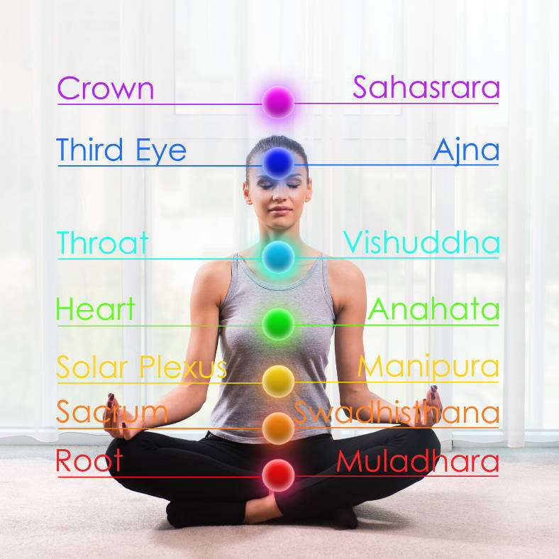 Chakras by kumioils blogs