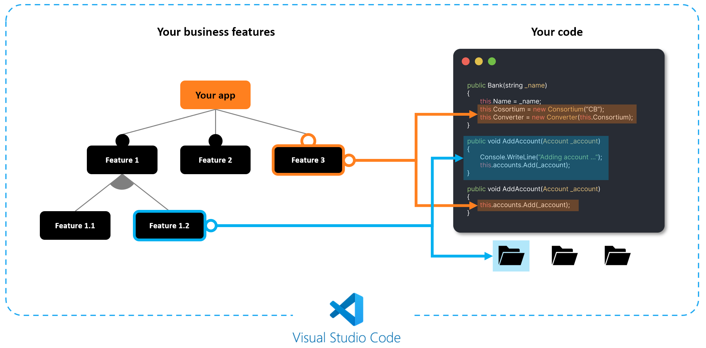 Feature mapping in vscode