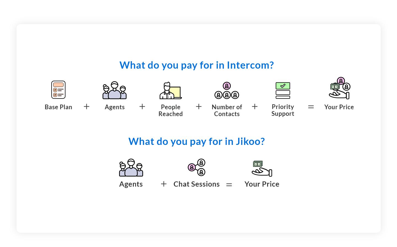 Intercom comparison (1)