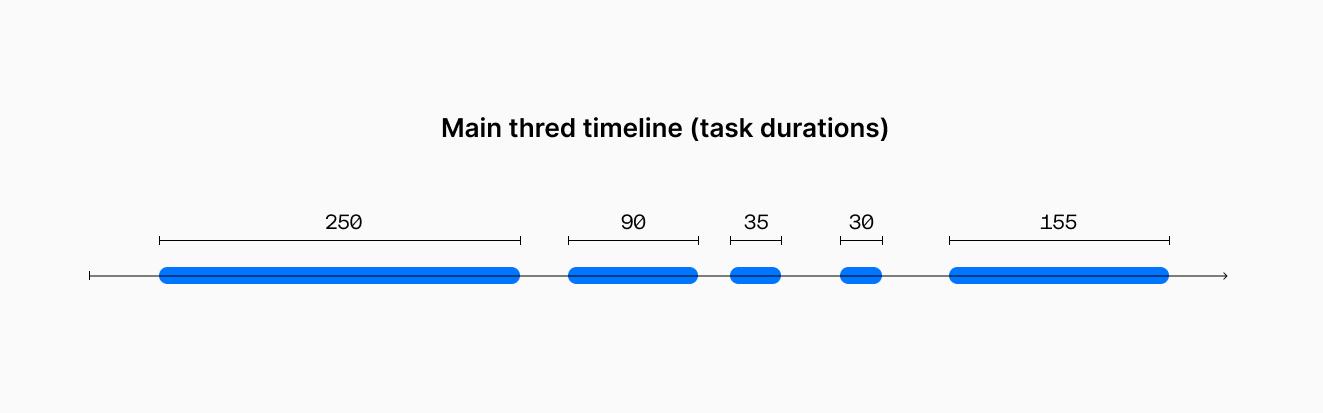 Main thread timeline example