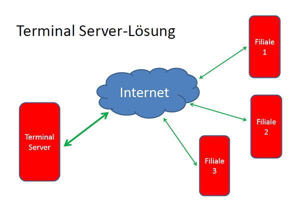 produkt-terminal-server.jpg