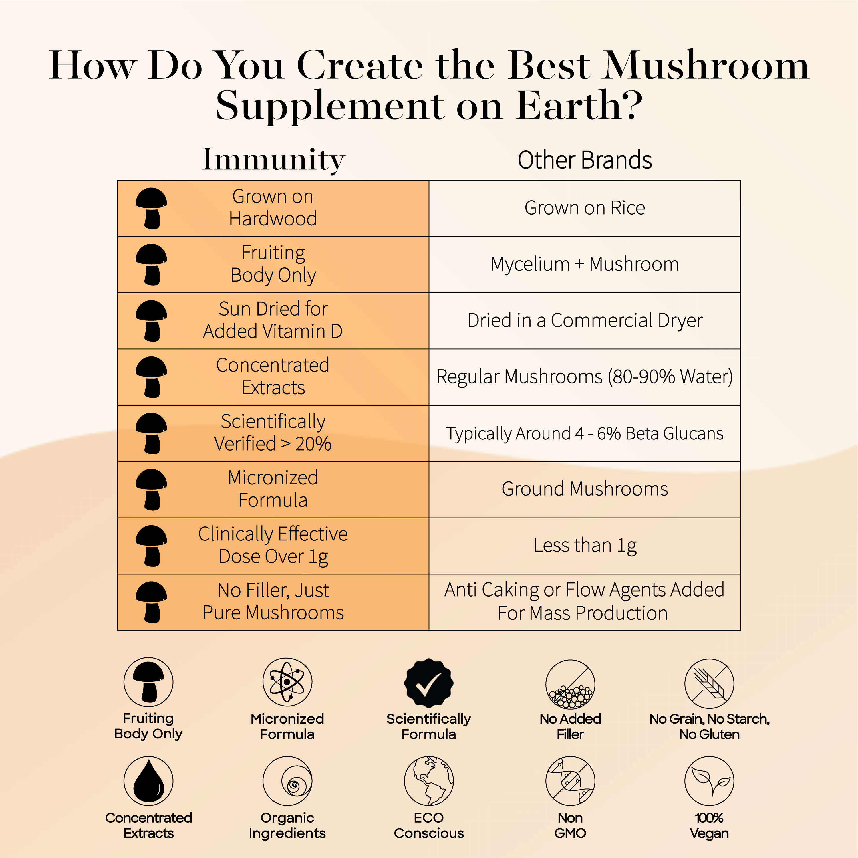 Aneu Immunity v/s Other Brands