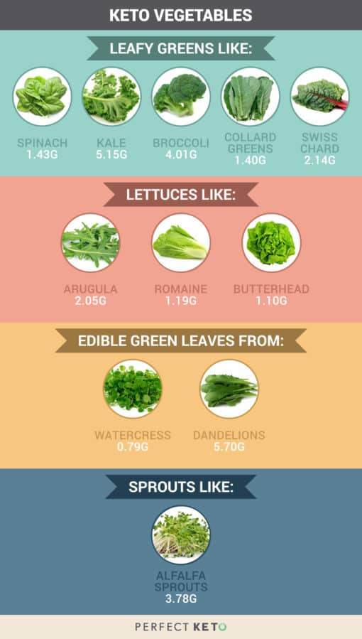 Low Carb Veggies The Best Vegetables To Eat On A Keto Diet
