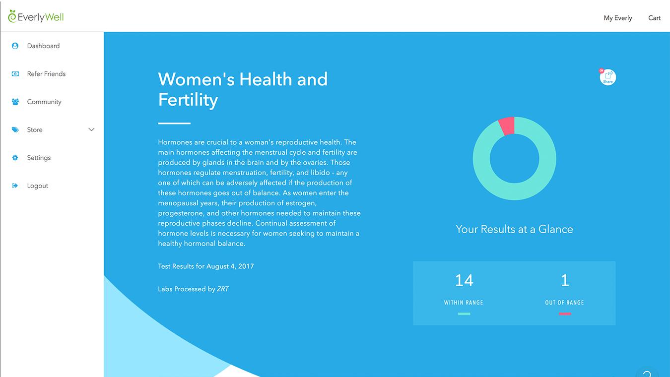 Results women shealth
